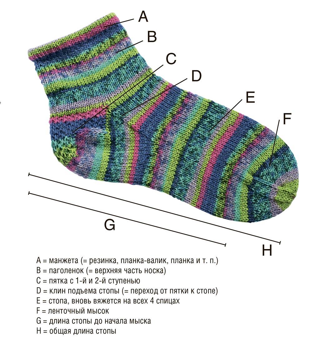 как вязать ступенчатую пятку носка схема вязания спицами вяжем
