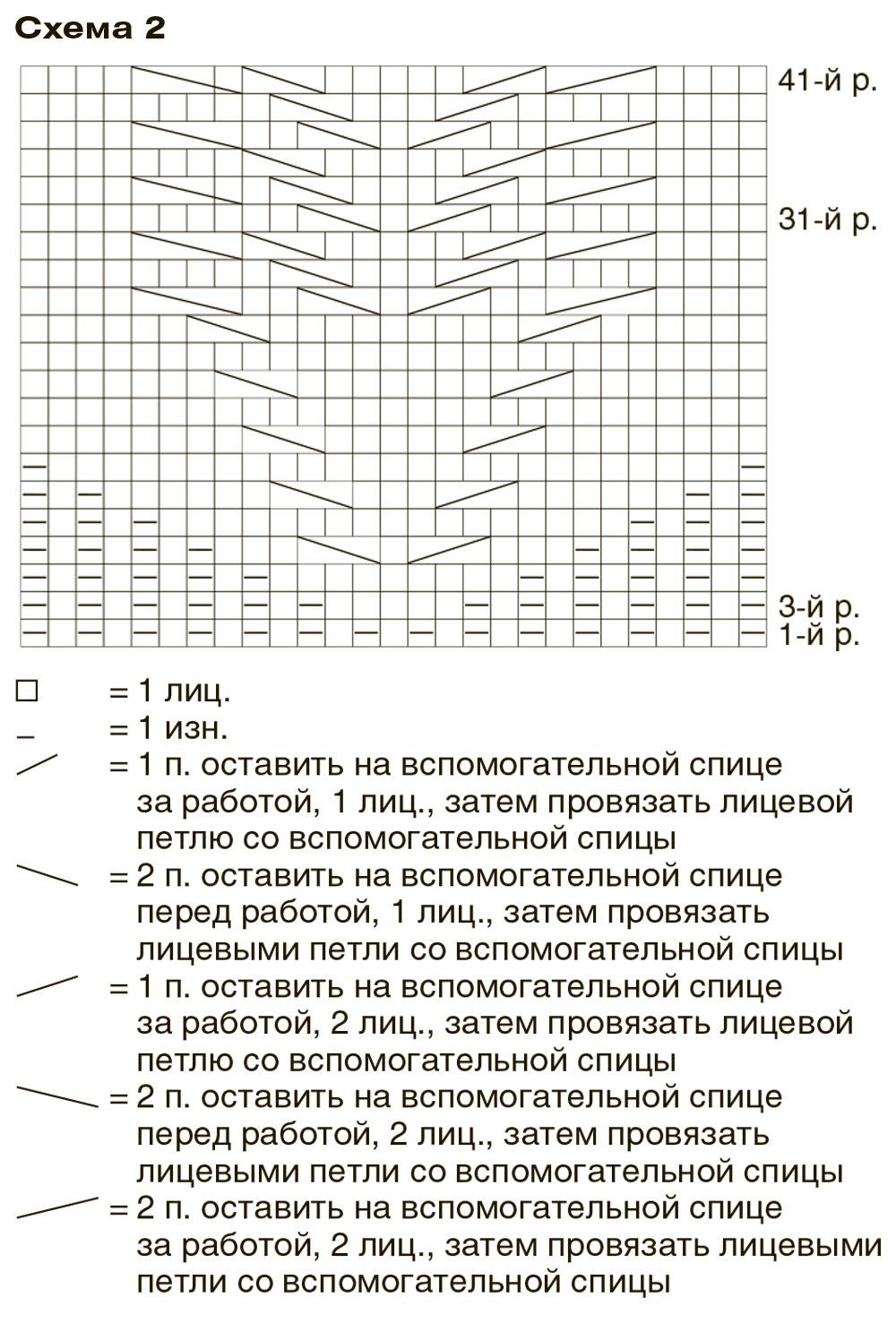 Платья спицами. Схема и описание вязания платья